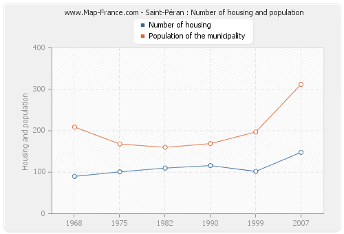 Saint-Péran : Number of housing and population