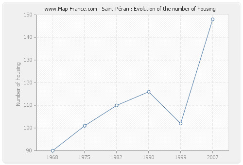 Saint-Péran : Evolution of the number of housing