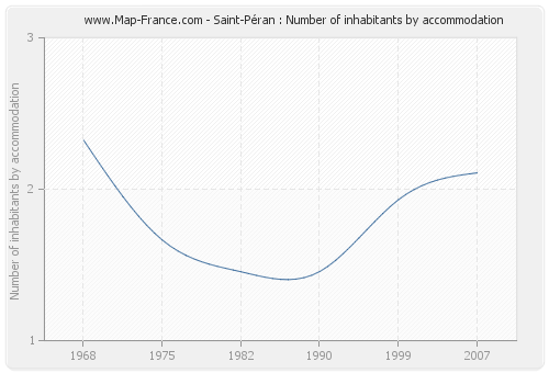 Saint-Péran : Number of inhabitants by accommodation