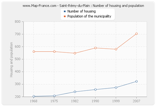 Saint-Rémy-du-Plain : Number of housing and population