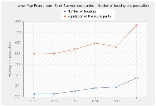 Saint-Sauveur-des-Landes : Number of housing and population