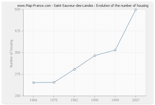 Saint-Sauveur-des-Landes : Evolution of the number of housing