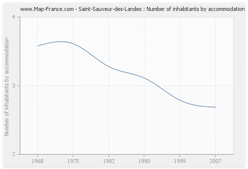 Saint-Sauveur-des-Landes : Number of inhabitants by accommodation
