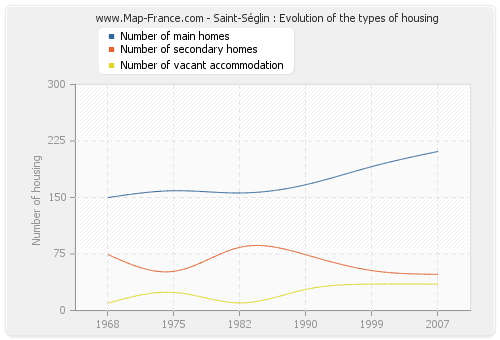 Saint-Séglin : Evolution of the types of housing