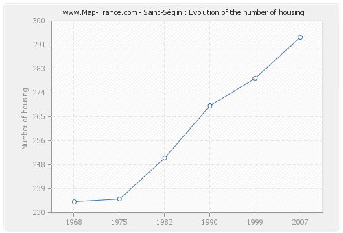 Saint-Séglin : Evolution of the number of housing