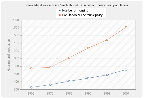 Saint-Thurial : Number of housing and population