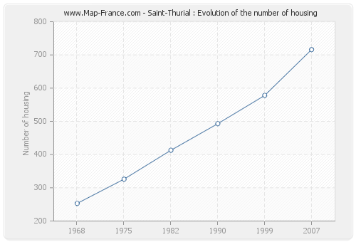 Saint-Thurial : Evolution of the number of housing