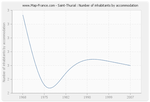 Saint-Thurial : Number of inhabitants by accommodation