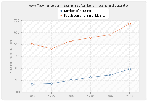Saulnières : Number of housing and population