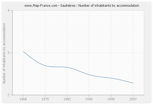 Saulnières : Number of inhabitants by accommodation