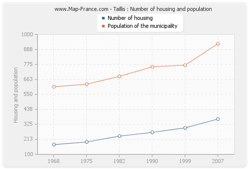 Taillis : Number of housing and population
