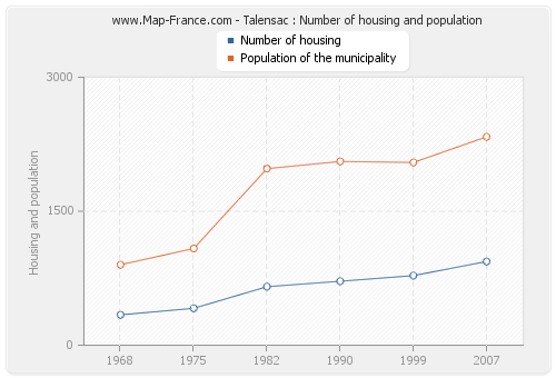 Talensac : Number of housing and population