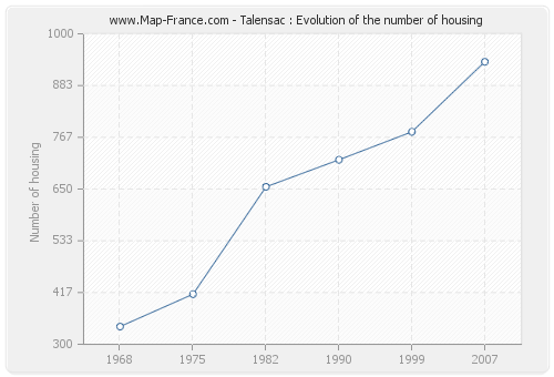Talensac : Evolution of the number of housing