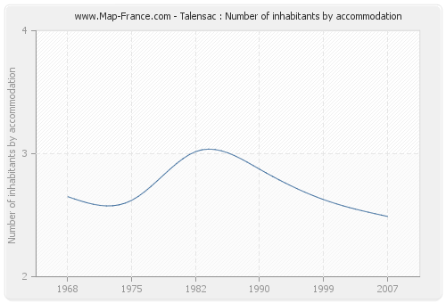 Talensac : Number of inhabitants by accommodation