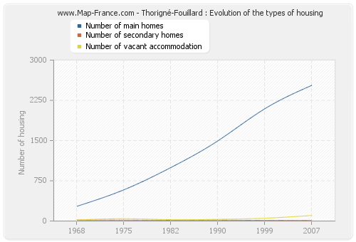 Thorigné-Fouillard : Evolution of the types of housing