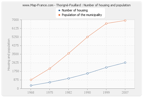 Thorigné-Fouillard : Number of housing and population