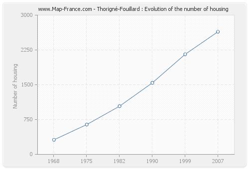 Thorigné-Fouillard : Evolution of the number of housing
