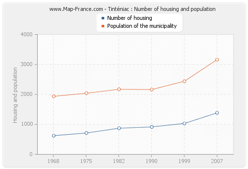 Tinténiac : Number of housing and population