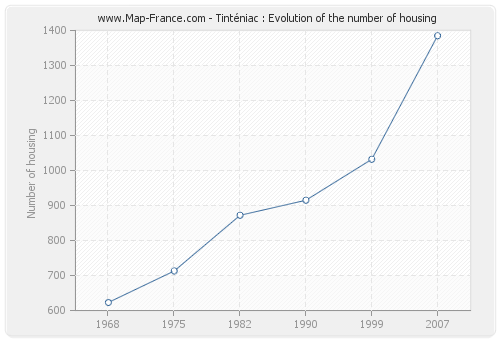 Tinténiac : Evolution of the number of housing
