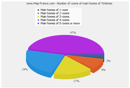 Number of rooms of main homes of Tinténiac