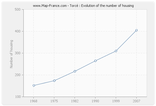 Torcé : Evolution of the number of housing