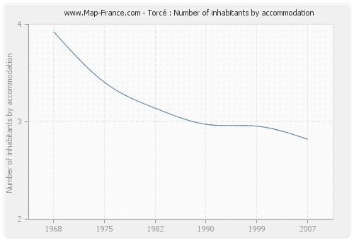 Torcé : Number of inhabitants by accommodation