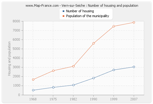 Vern-sur-Seiche : Number of housing and population