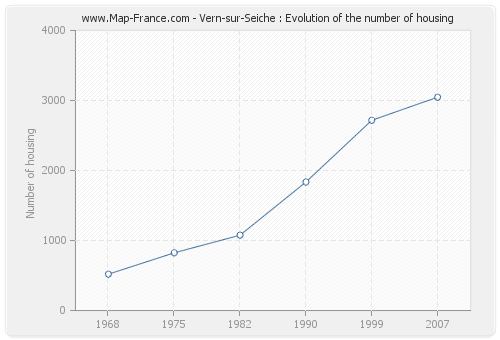Vern-sur-Seiche : Evolution of the number of housing