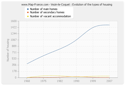 Vezin-le-Coquet : Evolution of the types of housing