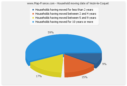 Household moving date of Vezin-le-Coquet