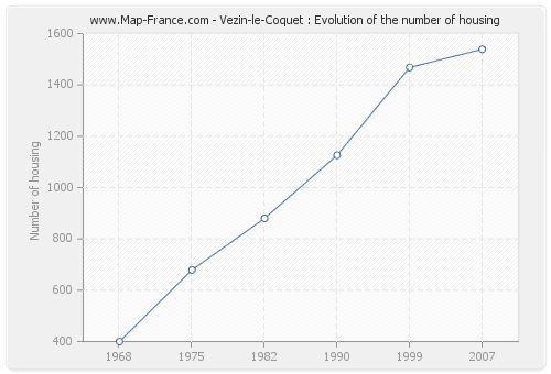 Vezin-le-Coquet : Evolution of the number of housing