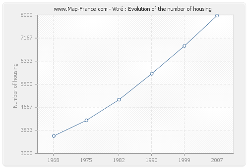 Vitré : Evolution of the number of housing