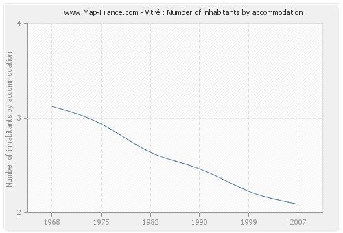 Vitré : Number of inhabitants by accommodation