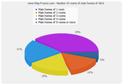 Number of rooms of main homes of Vitré