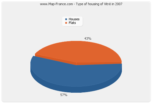 Type of housing of Vitré in 2007