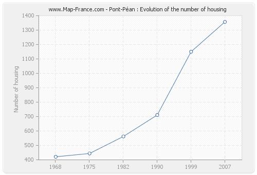 Pont-Péan : Evolution of the number of housing