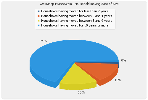 Household moving date of Aize
