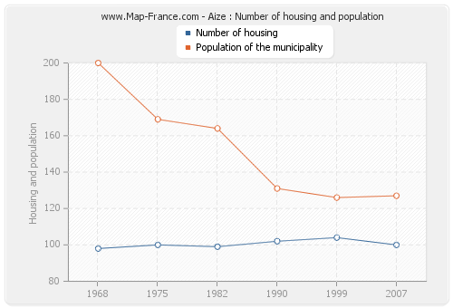Aize : Number of housing and population
