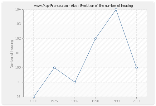 Aize : Evolution of the number of housing