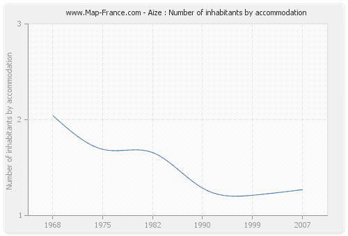 Aize : Number of inhabitants by accommodation