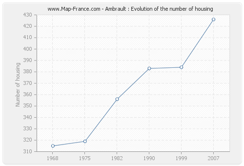 Ambrault : Evolution of the number of housing