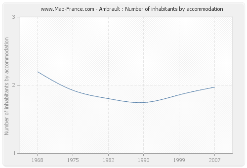 Ambrault : Number of inhabitants by accommodation