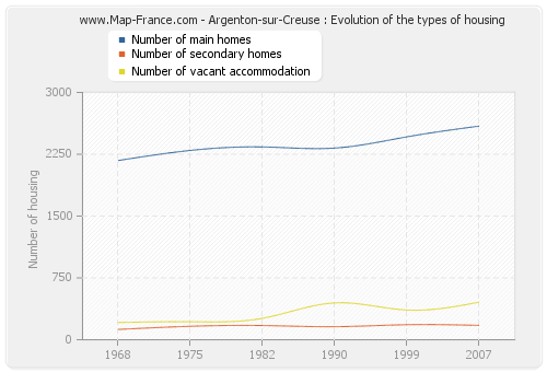 Argenton-sur-Creuse : Evolution of the types of housing