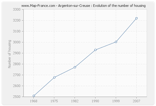 Argenton-sur-Creuse : Evolution of the number of housing
