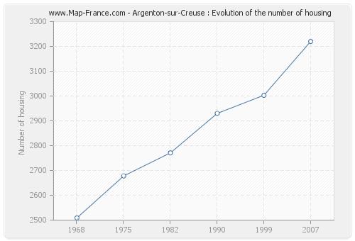 Argenton-sur-Creuse : Evolution of the number of housing