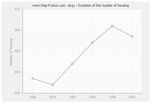 Argy : Evolution of the number of housing