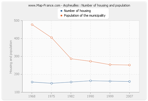 Arpheuilles : Number of housing and population