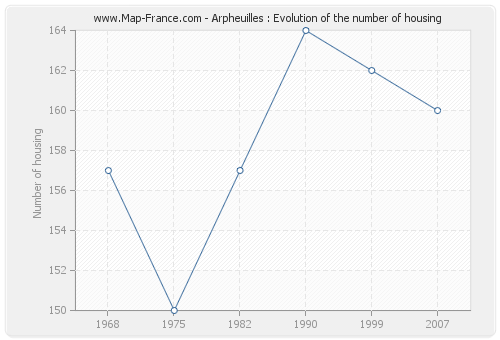 Arpheuilles : Evolution of the number of housing