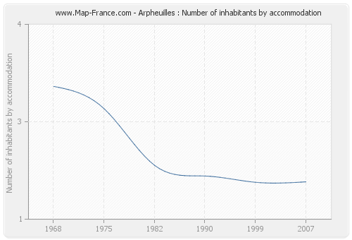 Arpheuilles : Number of inhabitants by accommodation