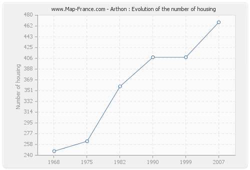 Arthon : Evolution of the number of housing